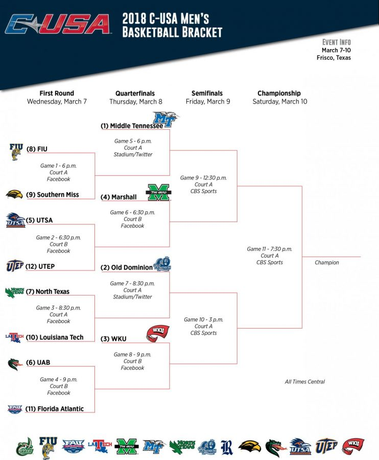 The official bracket for this year's Conference USA Men's Basketball Tournament. The 12 competing teams have open practices at the Ford Center at the Star Tuesday, with first round action beginning Wednesday.