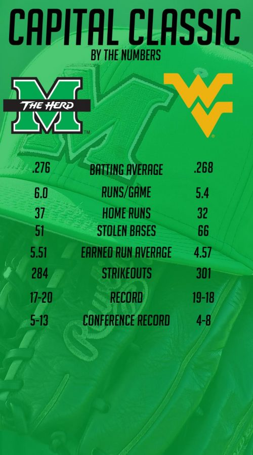 Marshall vs. WVU by the numbers throughout their playing history.