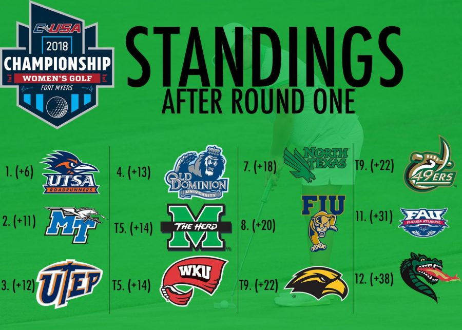 Current standings of the 12-team field after day one of the Conference USA Women's Golf Championship. Marshall sits in fourth, tied with Western Kentucky.